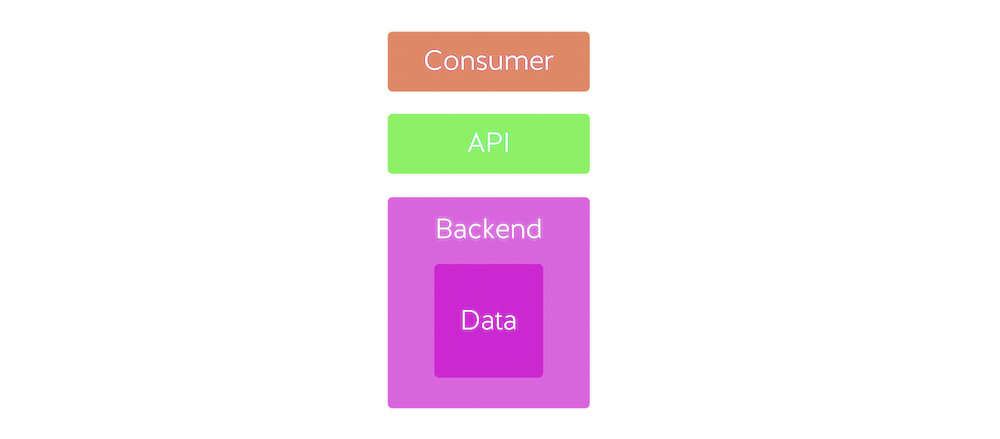 Data Access- Self Contained API Architecture Nordic APIs Doerrfeld