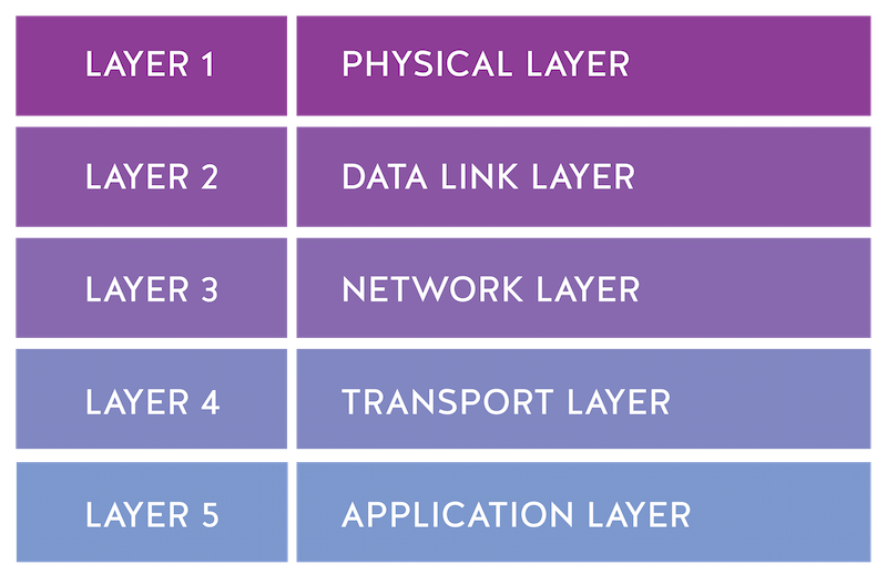 Hybrid-model-cloud-layer-nordic-apis