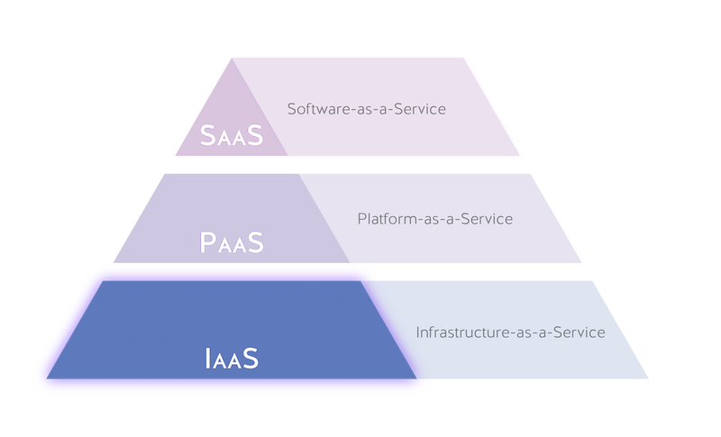 IaaS-pyramid-cloud-stack-nordic-apis