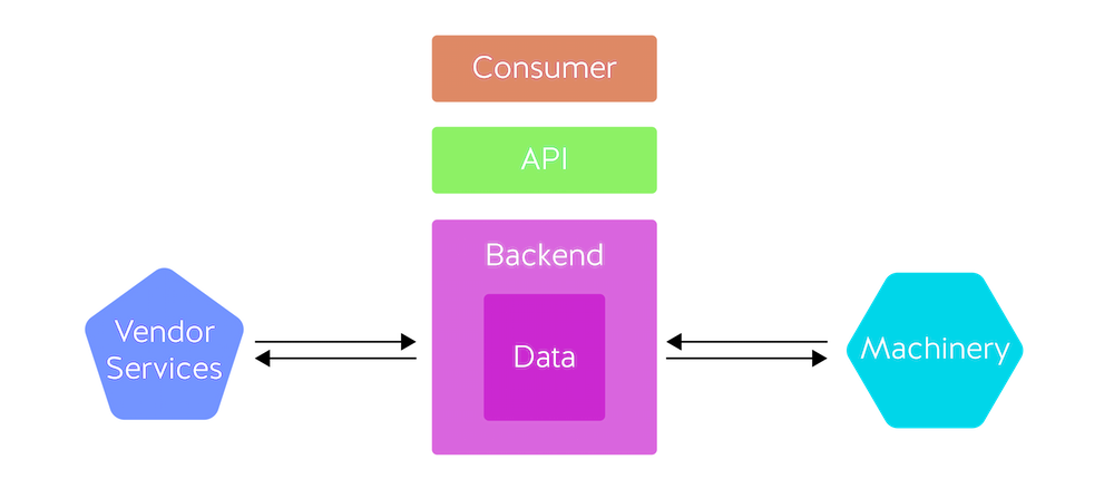 Side Effects- Vendor Dependent API Architecture-02
